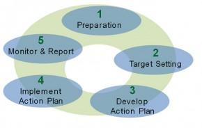 EMS-Diagram